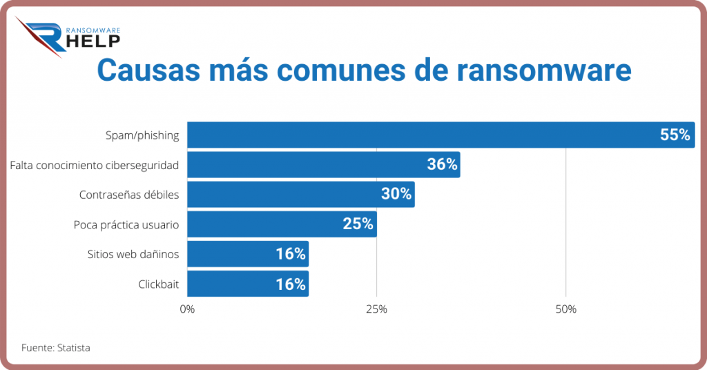 Causas más comunes ransomware. Restaurar archivos cifrados. Infografía. Help Ransomware. 2021