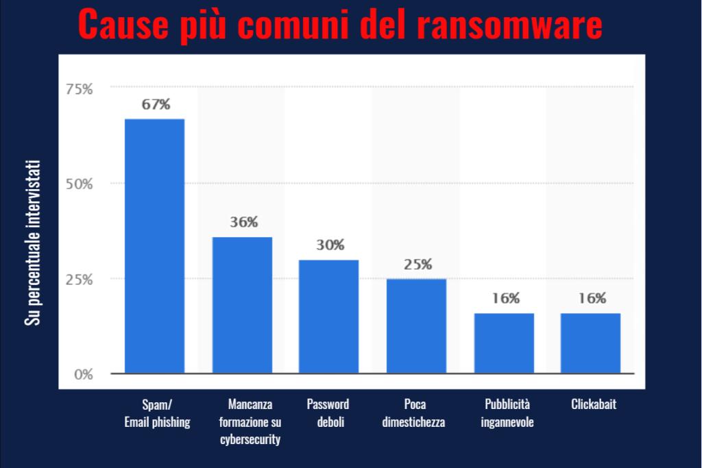 Come funzionano gli attacchi ransomware guida helpransomware