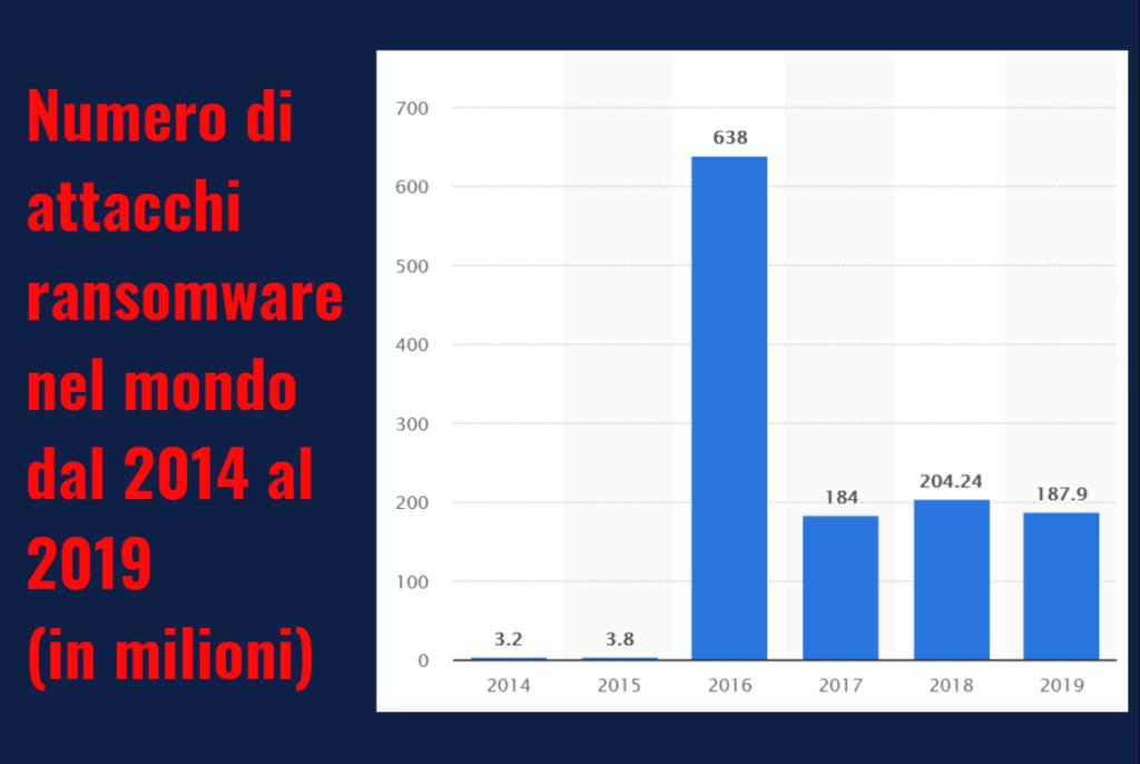 numero effettivo di attacchi ransomware e i costi guida helpransomware