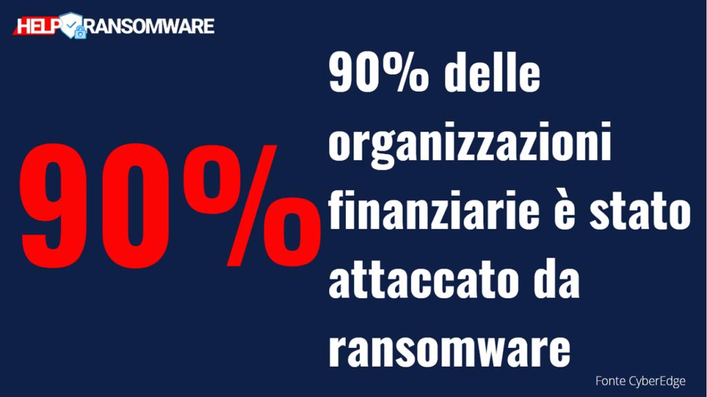 quante aziende vengono colpite da ransomware che cos'è guida helpransomware