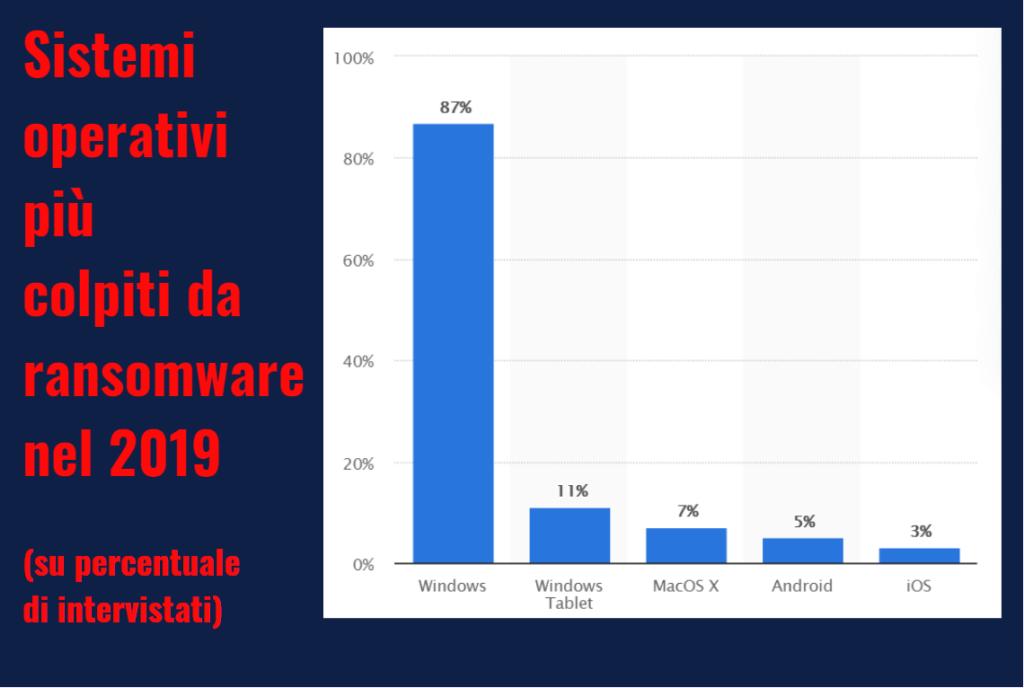 sistemi operativi colpiti da ransomware rimuovere da windos guida helpransomware