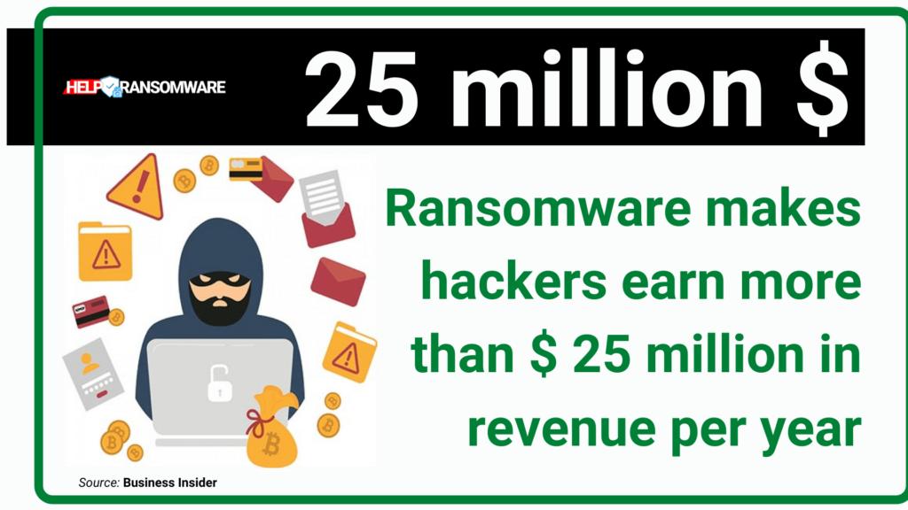 25 million $ helpransomware
