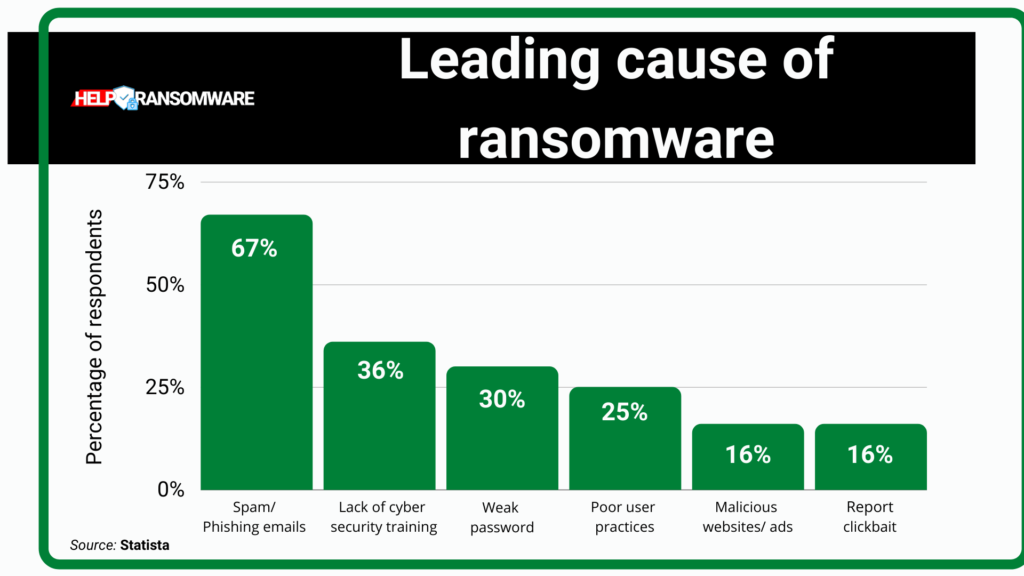 Leading cause of ransomware helpransomware