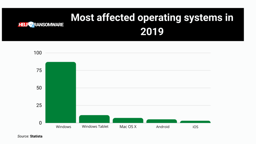 most affected operative system in 2019 helpransomware