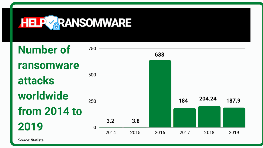 number of ransomware attack worldwide helpransomware