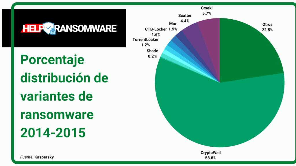 procentaje de distribution de variantes de ransomware 2014-2015 helpransomware
