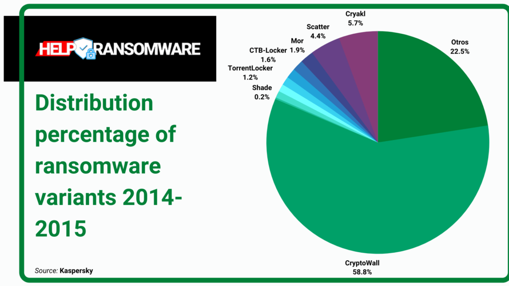 distribution percentage of ransomware helpransomware