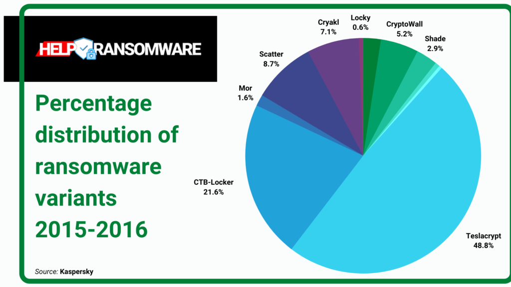 distribution percentage of ransomware helpransomware (
