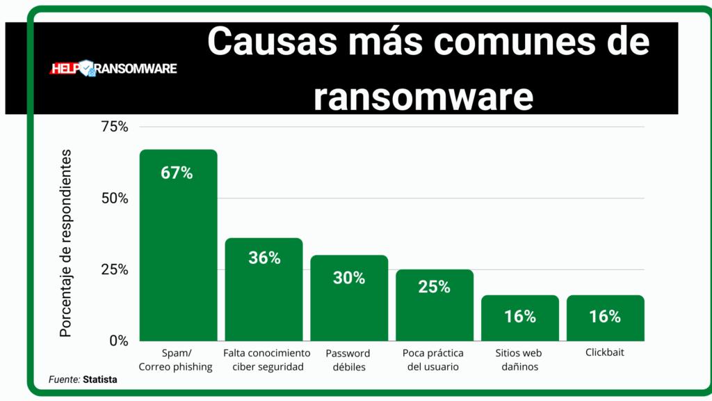 Causas mas comunes de ransomware helpransomware