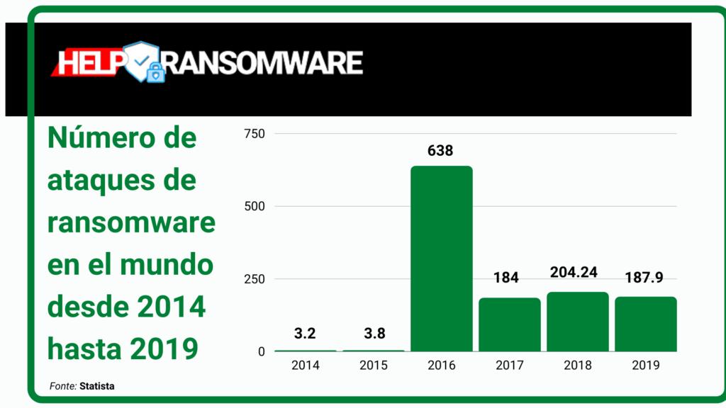 numero de ataque de ransomware en el mundo helpransomware