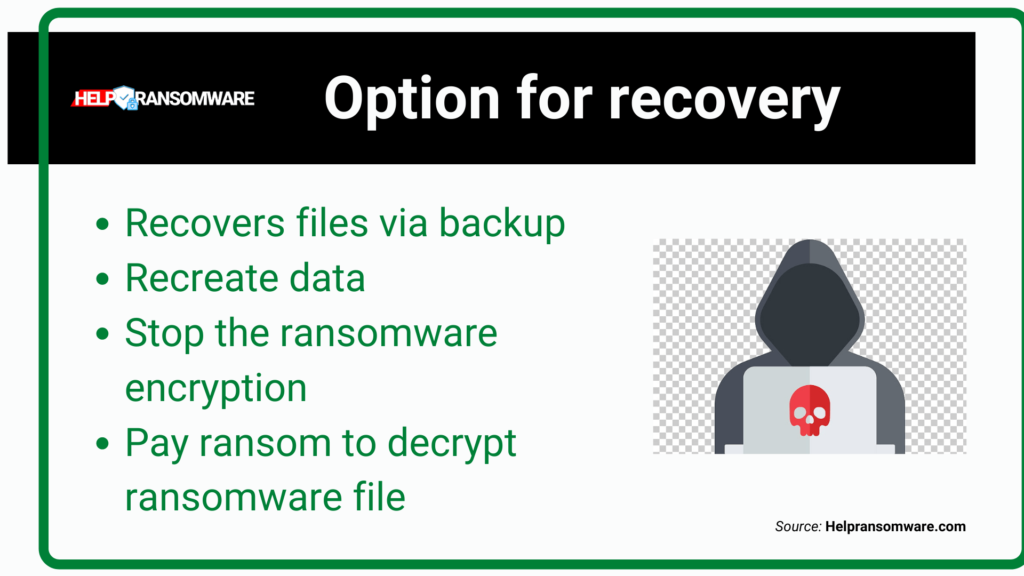 option for recovery helprnasomware