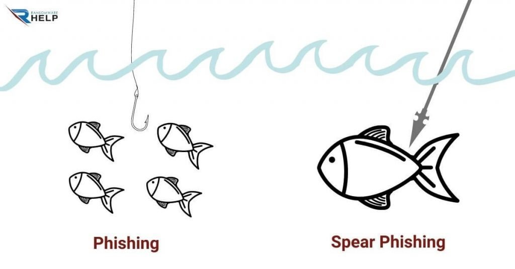 Spear phishing HelpsRansomware