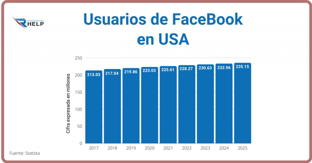 usuarios de facebook en USA helpransomare