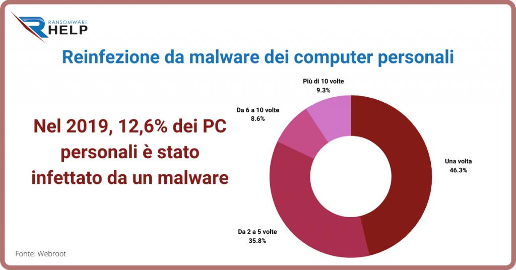 Crittografia tramite ransomware Help Ransomware