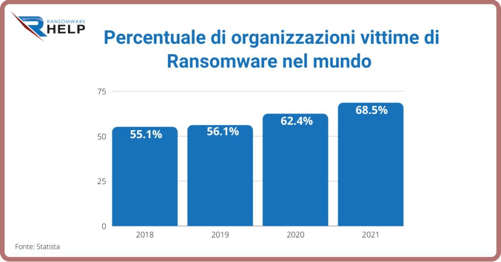 Alcuni dati sul ransomware Help Ransomware