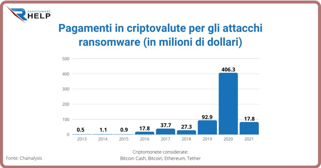 Passaggi di un tipico attacco ransomware Help Ransomware