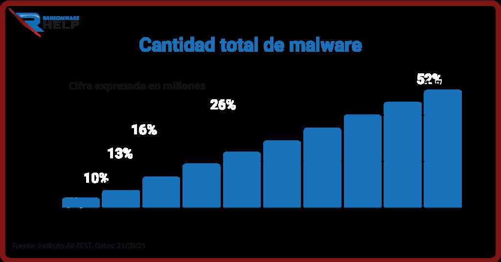 Por qué los ciberdelincuentes utilizan malware. Help Ransomware