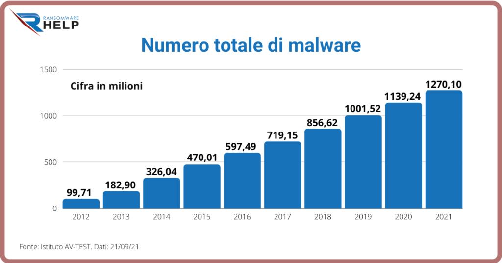 Perché i criminali informatici utilizzano il malware Help Ransomware